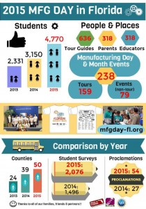 MFG DAY FL -2015 FINAL Final 12_14 (compressed)