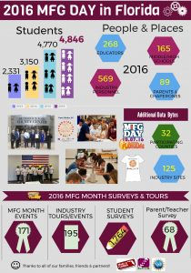 MFG Month Infographic (Updated) 03052017 High Res